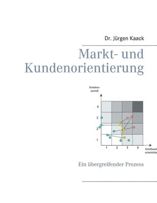 Markt- und Kundenorientierung